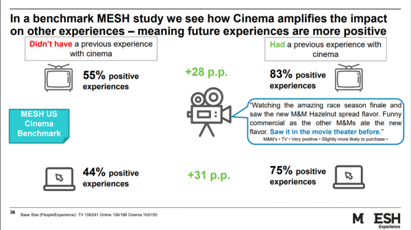 Use_Cinema_First_and_then_future_media_is_amplified_MESH_Research.png